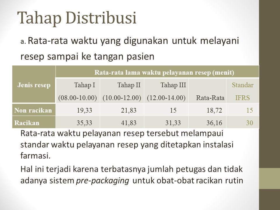 Rata-rata lama waktu pelayanan resep (menit)