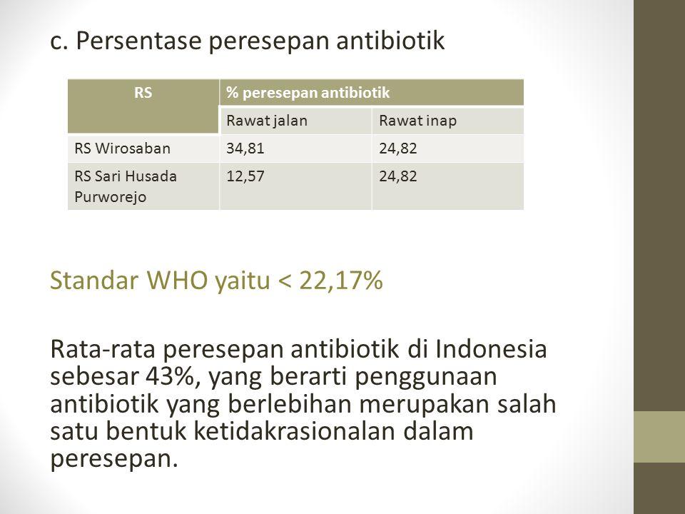 c. Persentase peresepan antibiotik Standar WHO yaitu < 22,17% Rata-rata peresepan antibiotik di Indonesia sebesar 43%, yang berarti penggunaan antibiotik yang berlebihan merupakan salah satu bentuk ketidakrasionalan dalam peresepan.