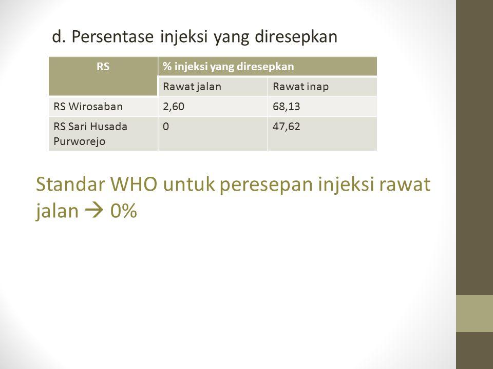 Standar WHO untuk peresepan injeksi rawat jalan  0%