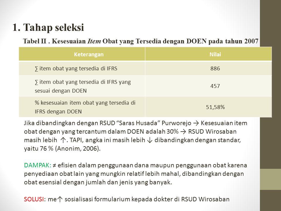 1. Tahap seleksi Tabel II . Kesesuaian Item Obat yang Tersedia dengan DOEN pada tahun 2007. Keterangan.