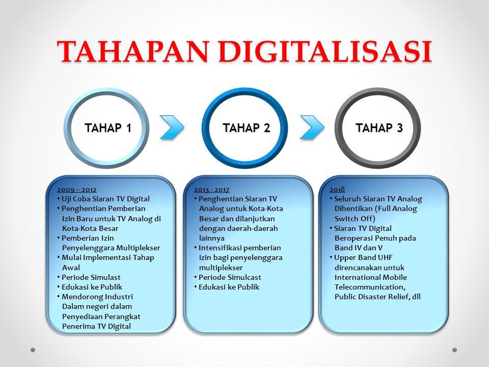 TAHAPAN DIGITALISASI TAHAP 1 TAHAP 2 TAHAP 3 2009 – 2012