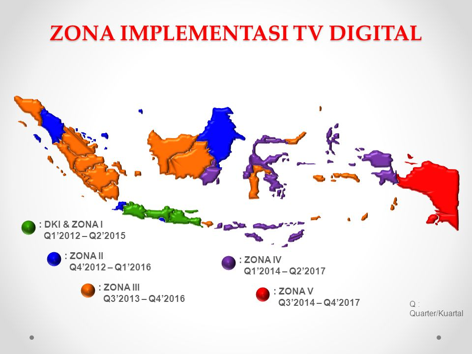 ZONA IMPLEMENTASI TV DIGITAL
