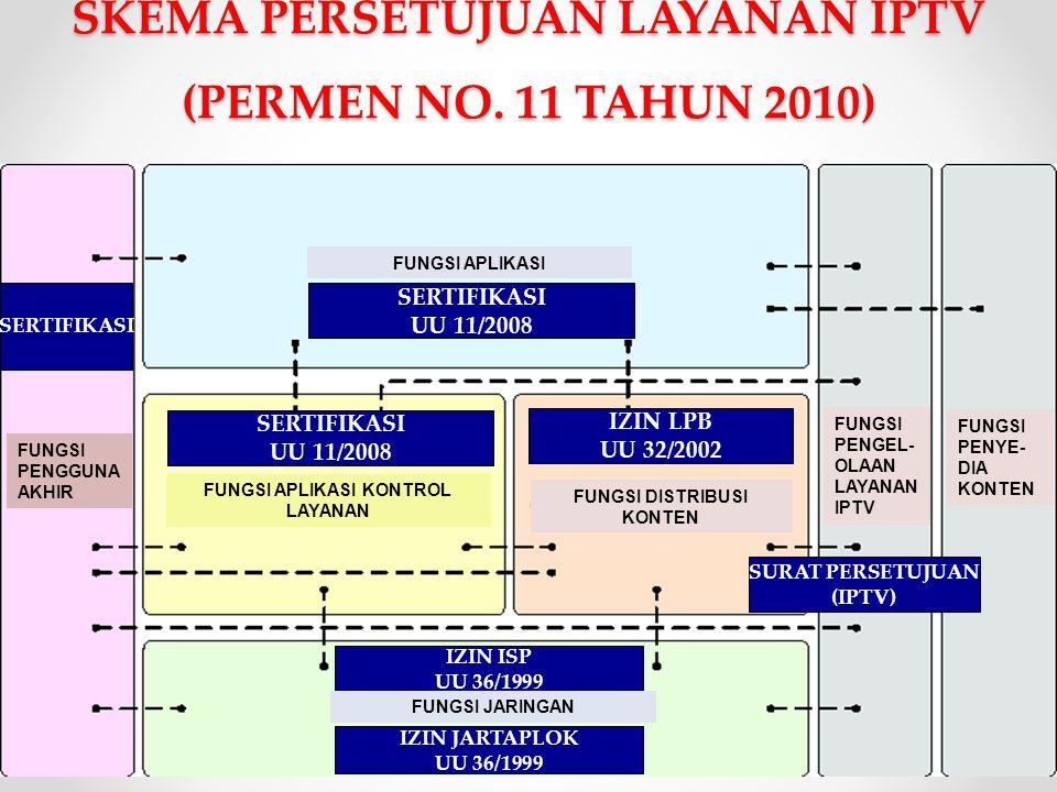 SKEMA PERSETUJUAN LAYANAN IPTV (PERMEN NO. 11 TAHUN 2010)