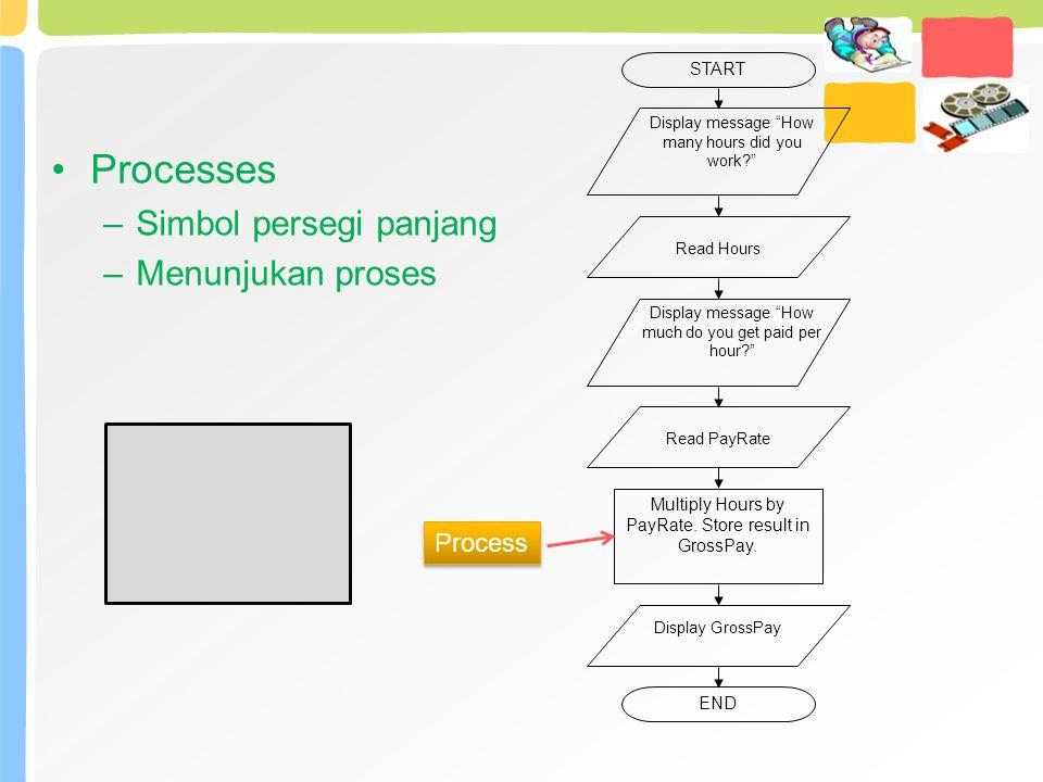 Processes Simbol persegi panjang Menunjukan proses Process START