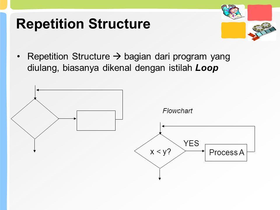 Repetition Structure Repetition Structure  bagian dari program yang diulang, biasanya dikenal dengan istilah Loop.