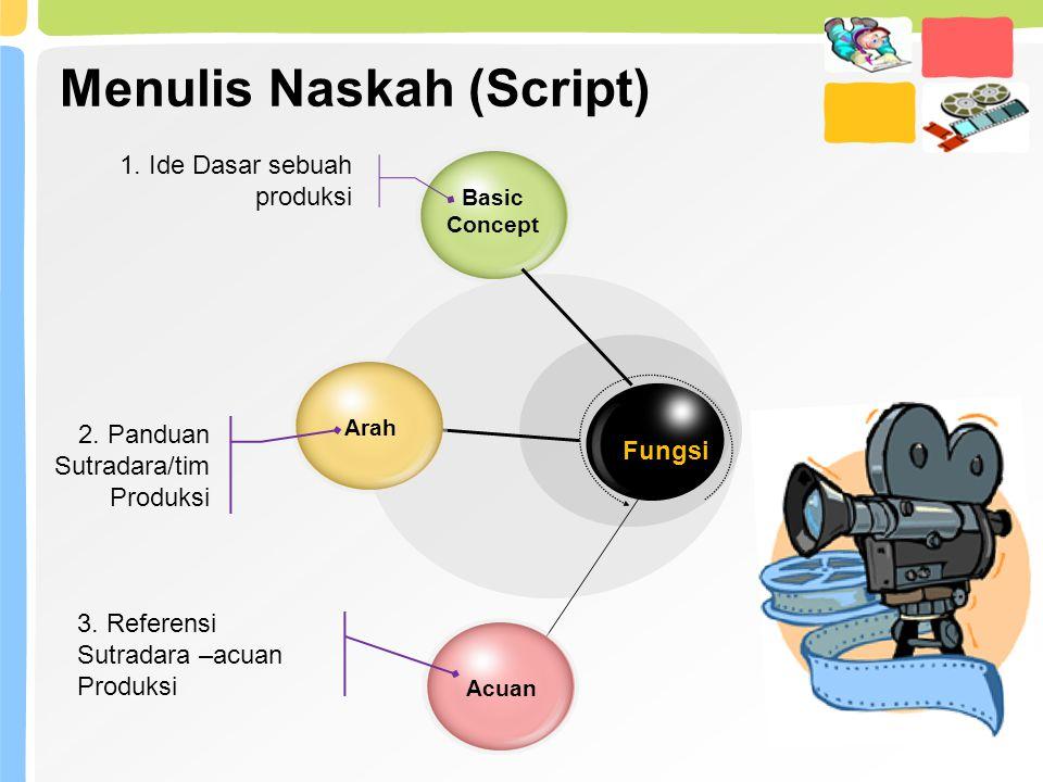 Menulis Naskah (Script)