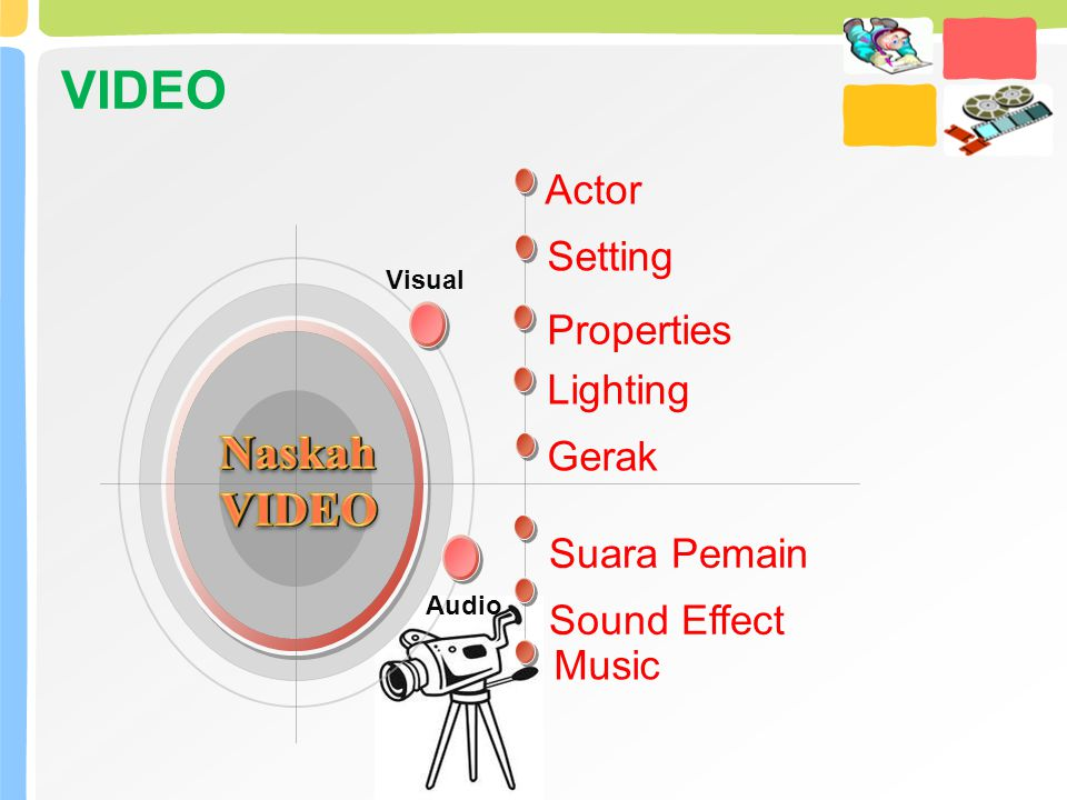 VIDEO Naskah VIDEO Actor Setting Properties Lighting Gerak