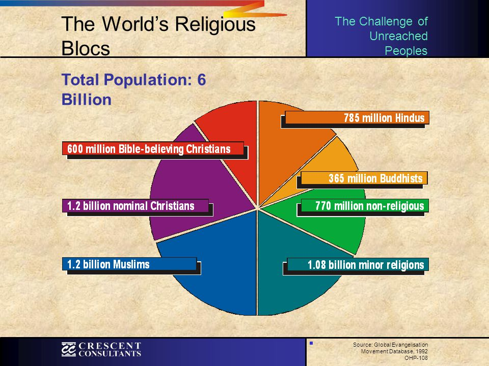 The World's Religious Blocs