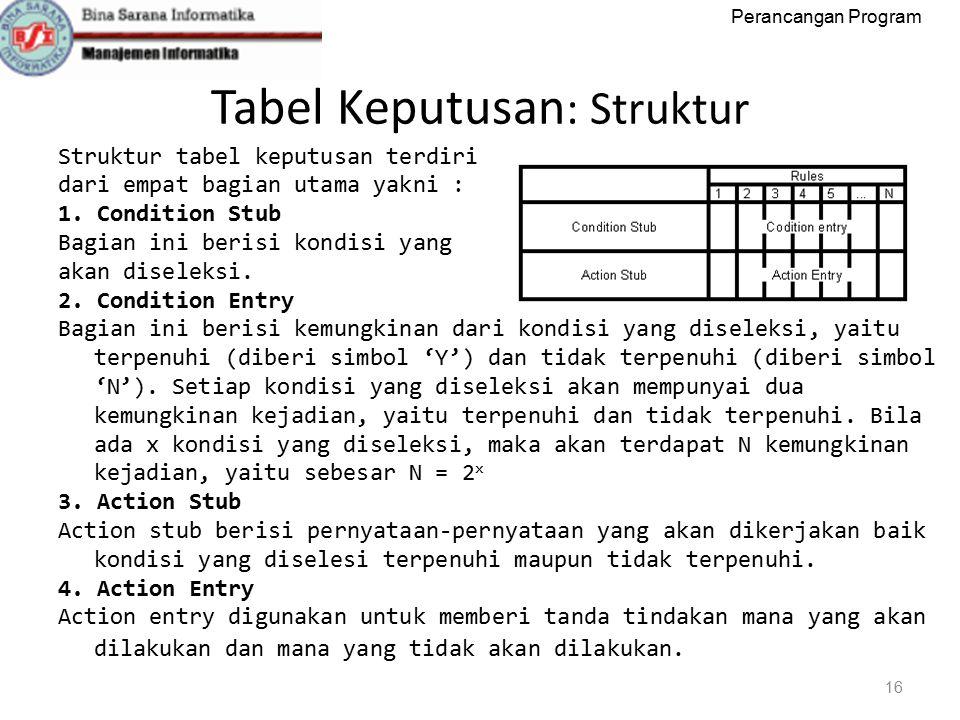 Tabel Keputusan: Struktur