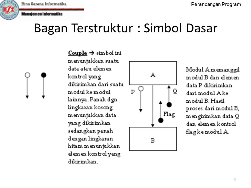 Bagan Terstruktur : Simbol Dasar