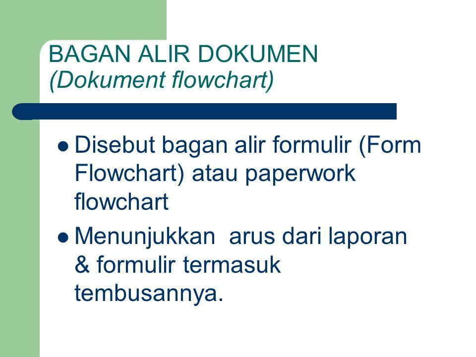 BAGAN ALIR DOKUMEN (Dokument flowchart)