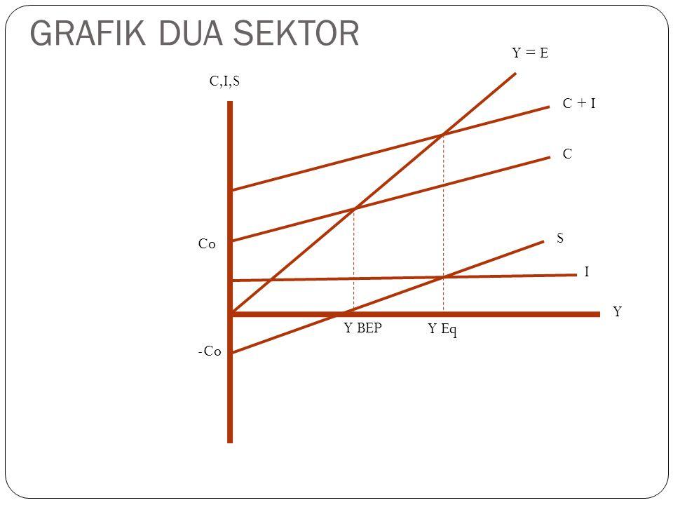GRAFIK DUA SEKTOR Y = E C,I,S C + I C S Co I Y Y BEP Y Eq -Co