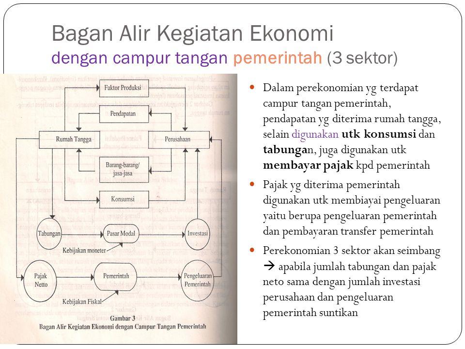 Bagan Alir Kegiatan Ekonomi dengan campur tangan pemerintah (3 sektor)