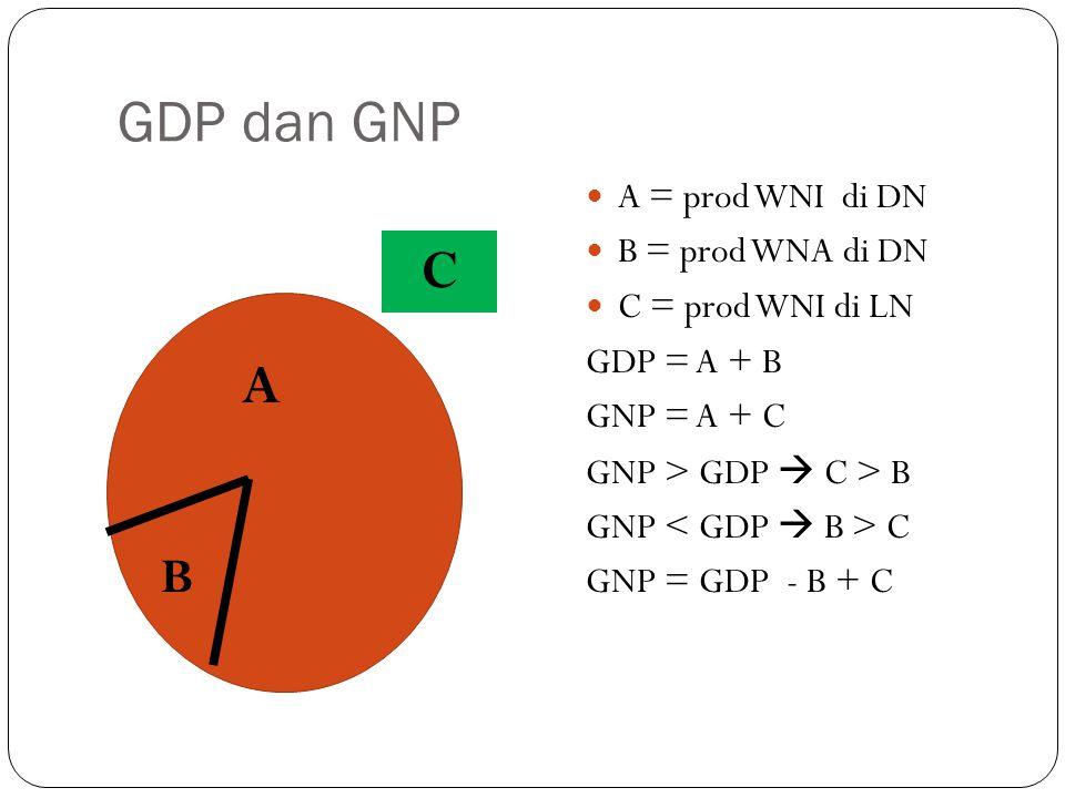 GDP dan GNP C A B A = prod WNI di DN B = prod WNA di DN