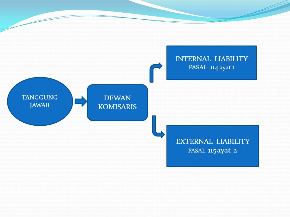 INTERNAL LIABILITY DEWAN KOMISARIS EXTERNAL LIABILITY PASAL 114 ayat 1
