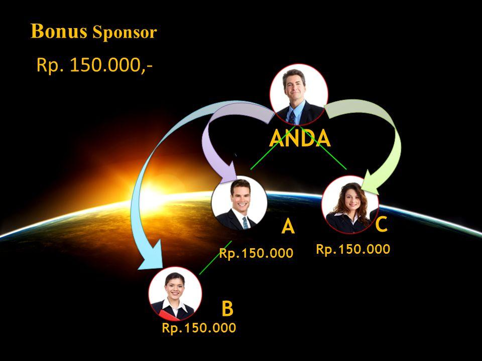 ANDA Bonus Sponsor Rp. 150.000,- C A B Rp.150.000 Rp.150.000