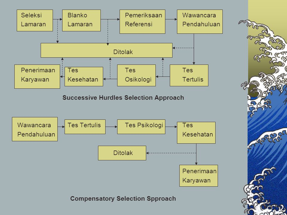 Successive Hurdles Selection Approach Compensatory Selection Spproach
