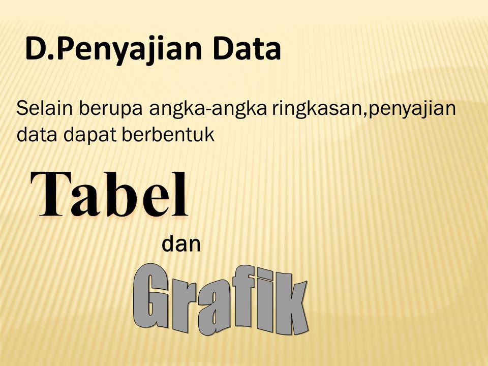 D.Penyajian Data Tabel dan Grafik
