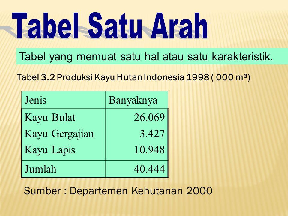 Tabel Satu Arah Tabel yang memuat satu hal atau satu karakteristik.