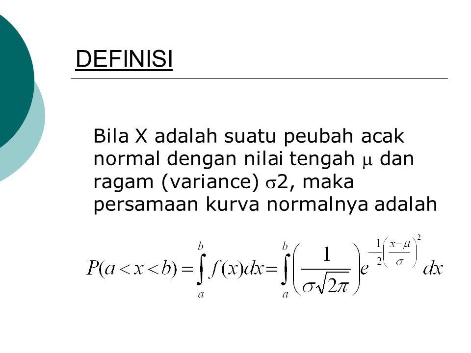 DEFINISI Bila X adalah suatu peubah acak normal dengan nilai tengah  dan ragam (variance) 2, maka persamaan kurva normalnya adalah.