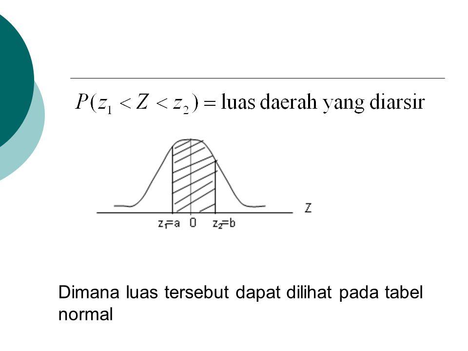 Dimana luas tersebut dapat dilihat pada tabel normal