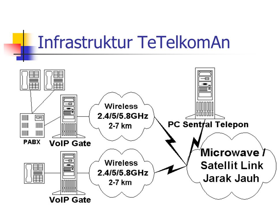 Infrastruktur TeTelkomAn