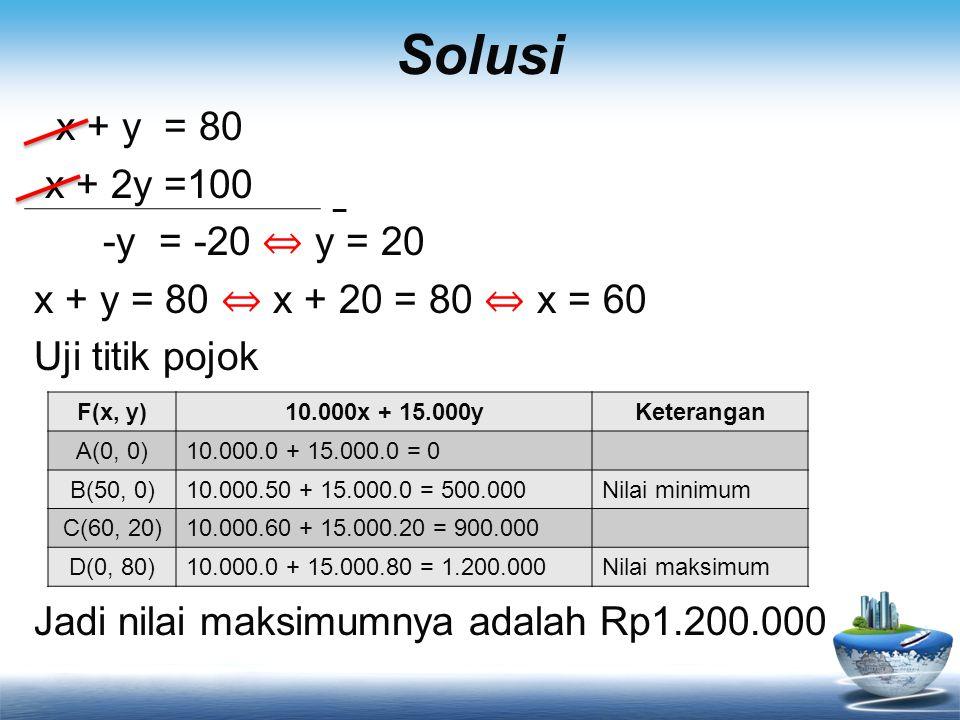 Solusi x + y = 80 x + 2y =100 -y = -20 ⇔ y = 20 x + y = 80 ⇔ x + 20 = 80 ⇔ x = 60 Uji titik pojok Jadi nilai maksimumnya adalah Rp1.200.000