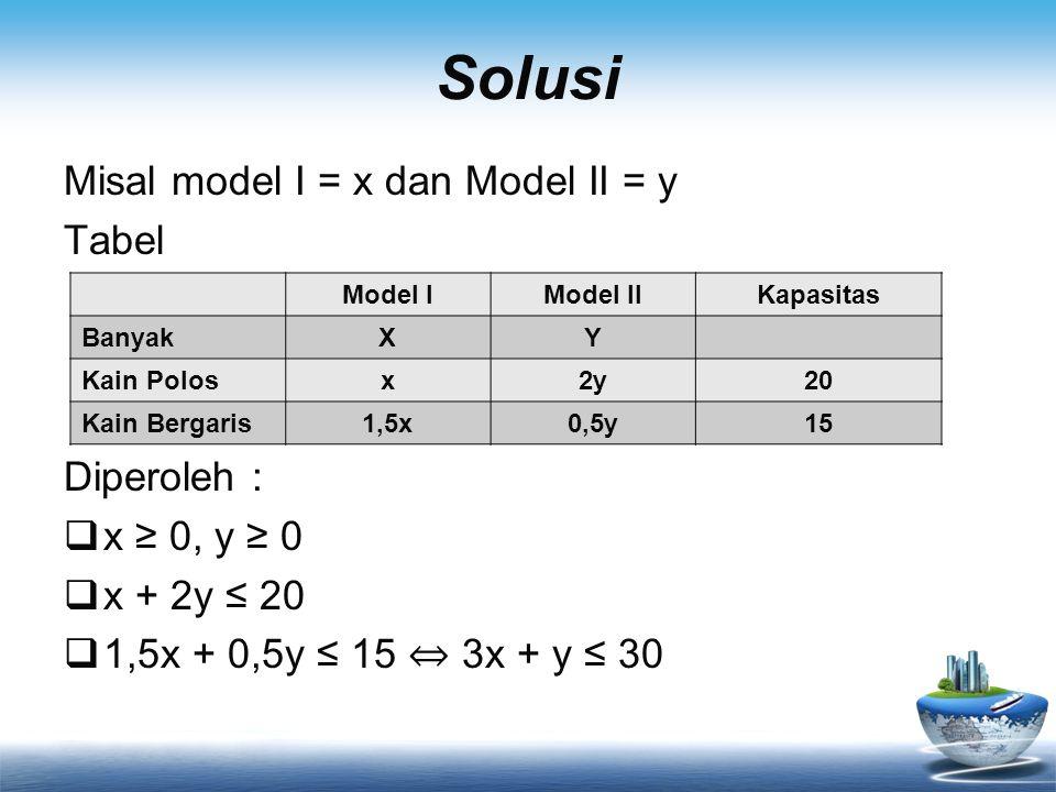 Solusi Misal model I = x dan Model II = y Tabel Diperoleh :