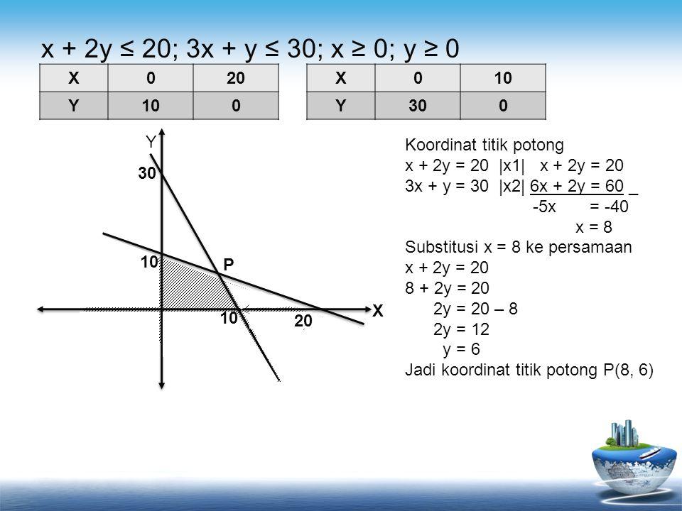 x + 2y ≤ 20; 3x + y ≤ 30; x ≥ 0; y ≥ 0 X 20 Y 10 X 10 Y 30 Y