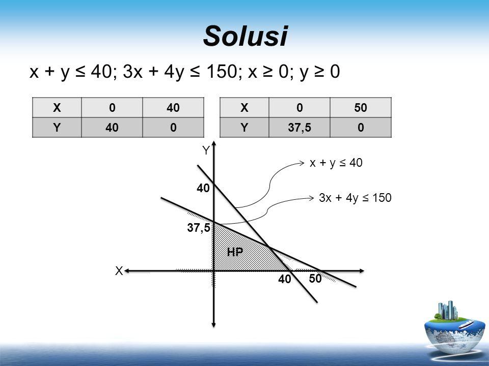 Solusi x + y ≤ 40; 3x + 4y ≤ 150; x ≥ 0; y ≥ 0 X 40 Y X 50 Y 37,5 Y