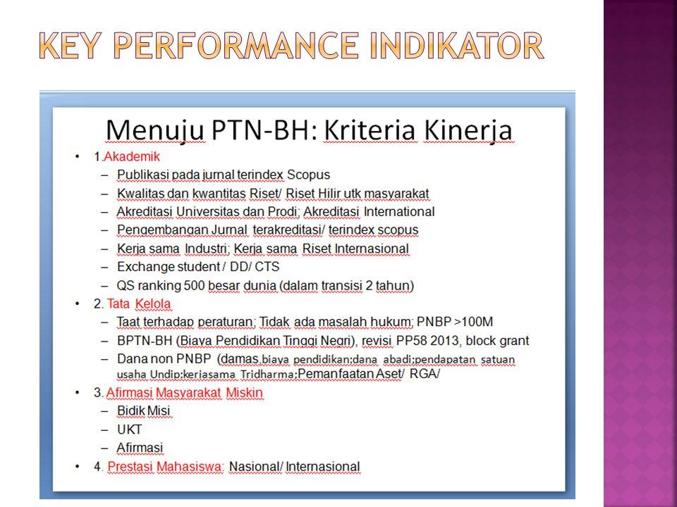 Key Performance INDIKATOR