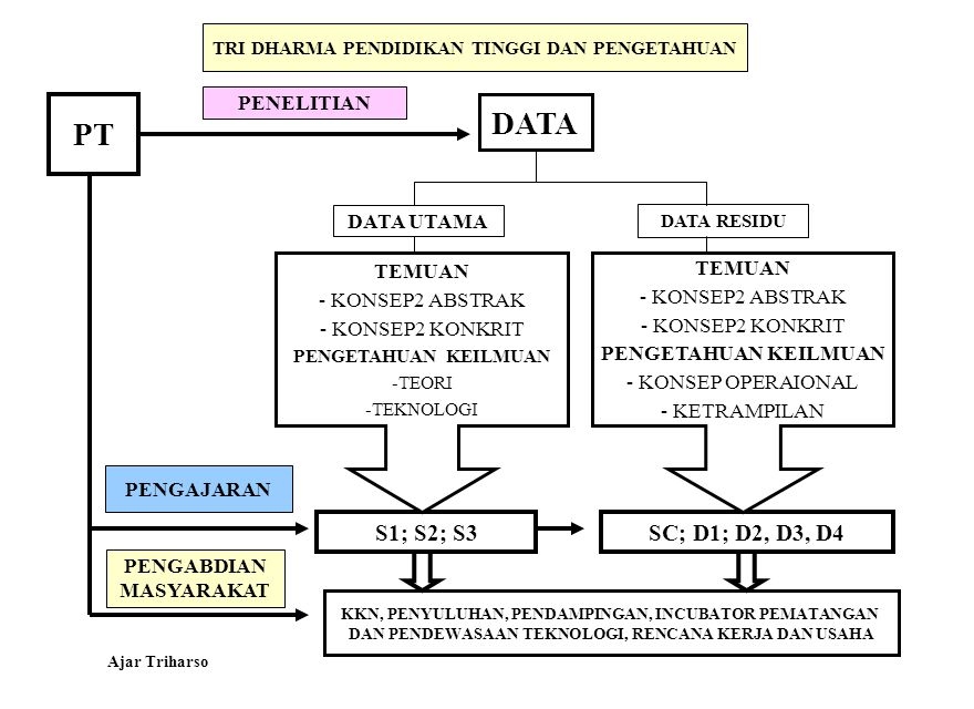 DATA PT S1; S2; S3 SC; D1; D2, D3, D4 PENELITIAN DATA UTAMA TEMUAN