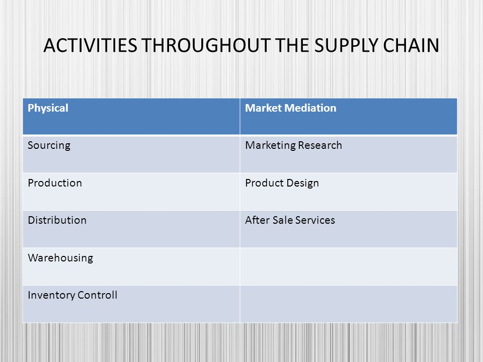 ACTIVITIES THROUGHOUT THE SUPPLY CHAIN