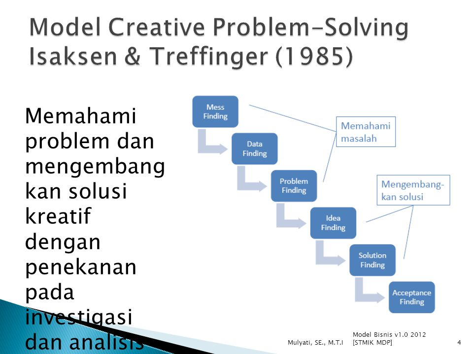 Model Creative Problem-Solving Isaksen & Treffinger (1985)