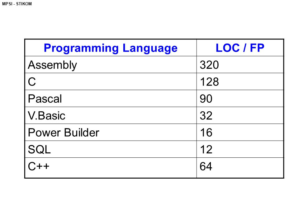 Programming Language LOC / FP