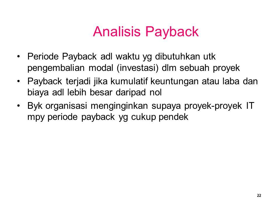 Analisis Payback Periode Payback adl waktu yg dibutuhkan utk pengembalian modal (investasi) dlm sebuah proyek.