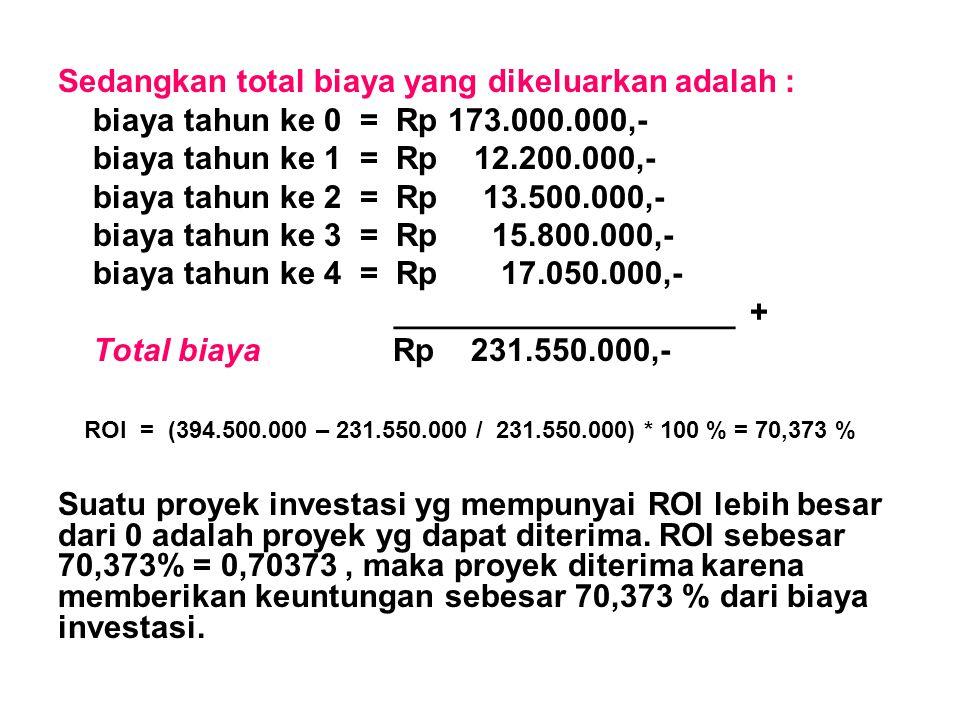 Sedangkan total biaya yang dikeluarkan adalah :