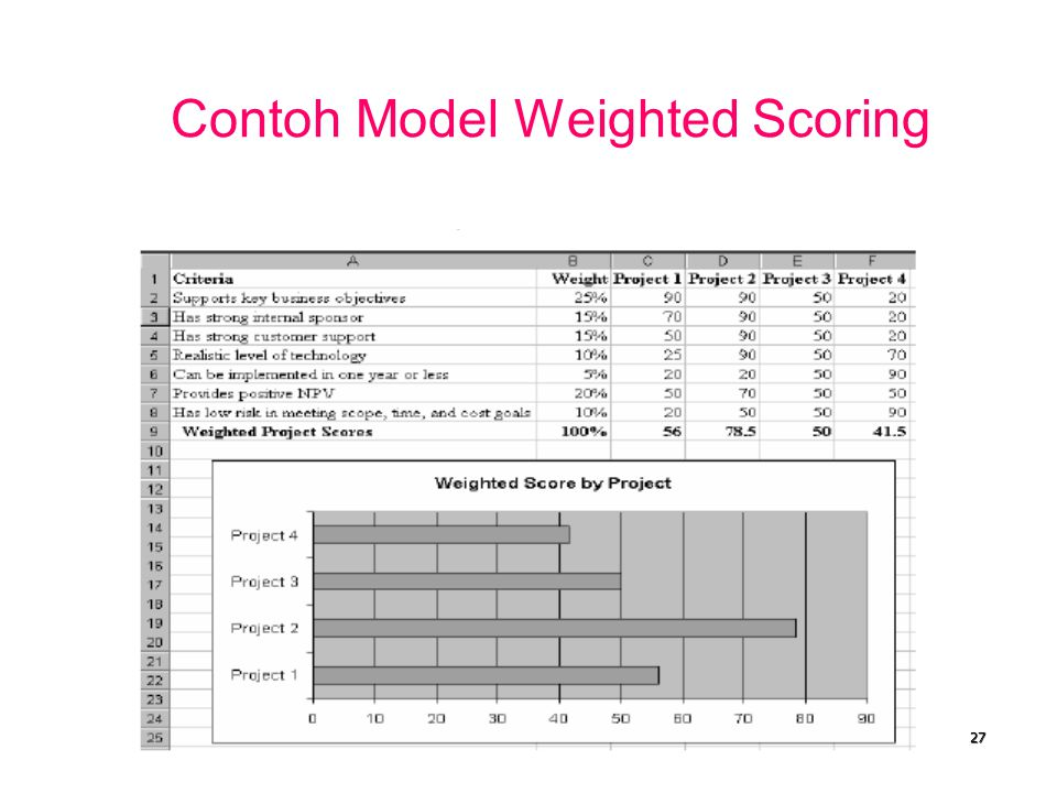 Contoh Model Weighted Scoring