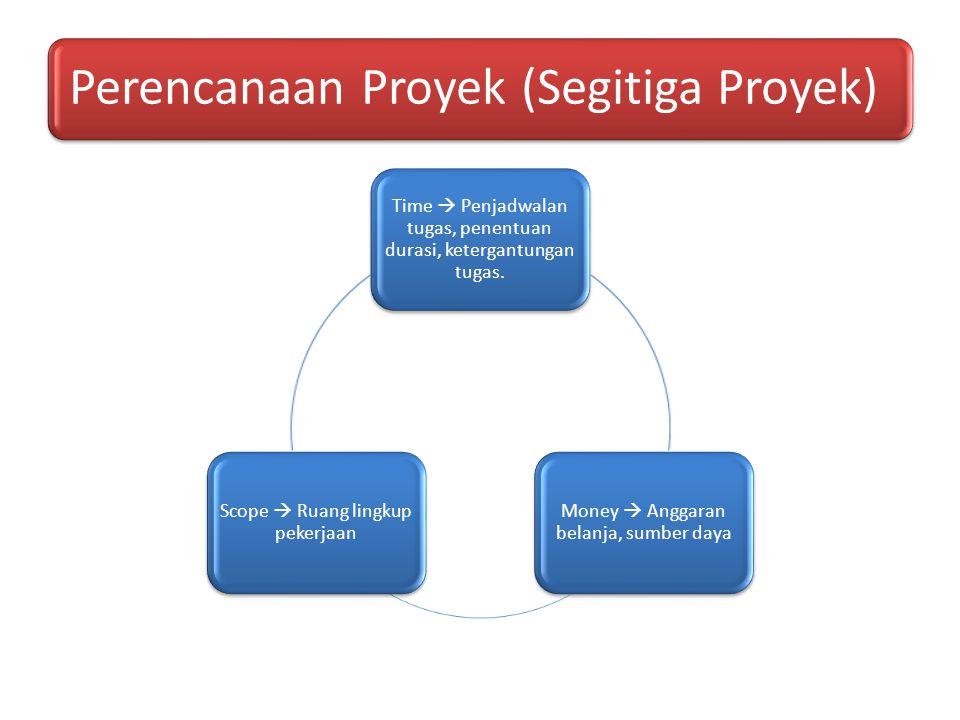 Perencanaan Proyek (Segitiga Proyek)