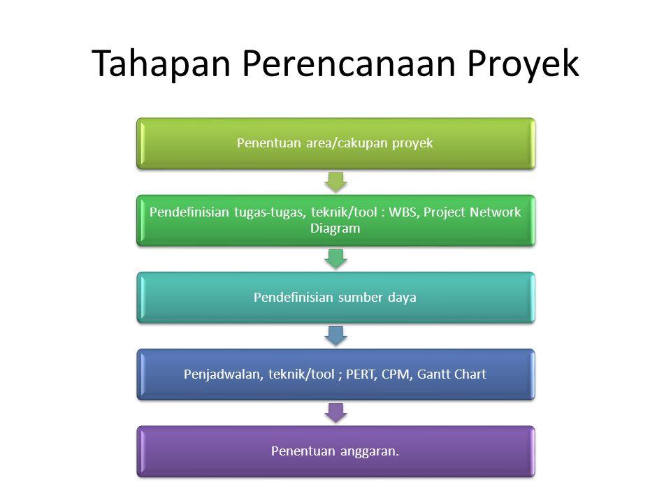 Tahapan Perencanaan Proyek