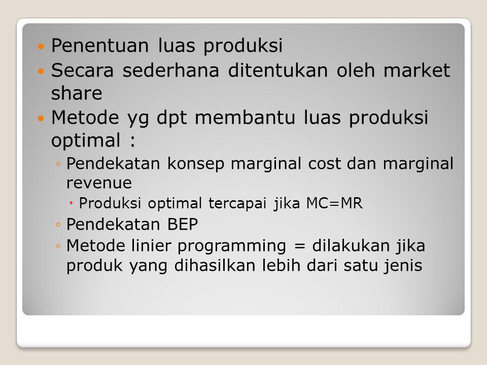 Penentuan luas produksi Secara sederhana ditentukan oleh market share