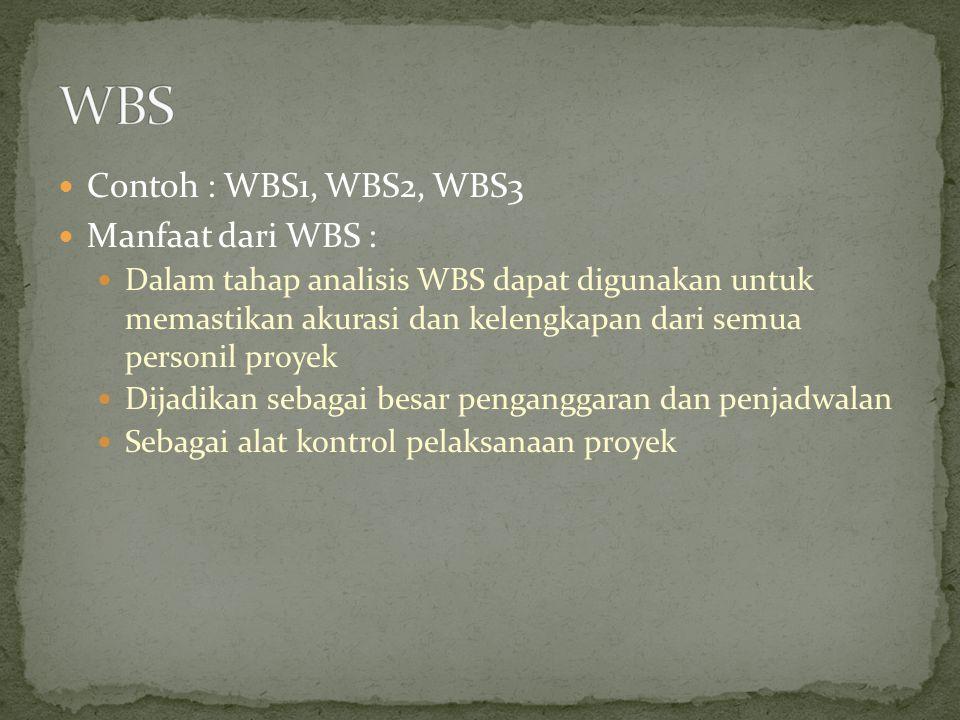WBS Contoh : WBS1, WBS2, WBS3 Manfaat dari WBS :
