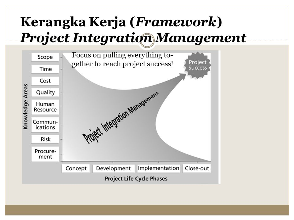 Kerangka Kerja (Framework) Project Integration Management