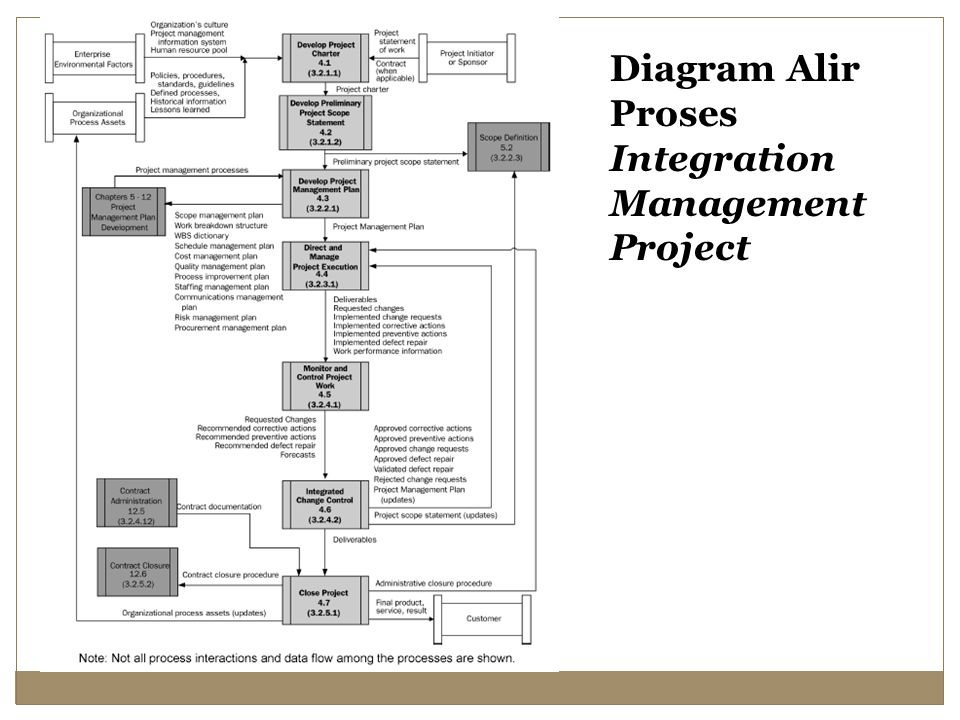 Diagram Alir Proses Integration Management Project