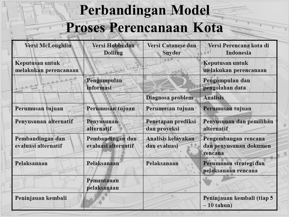 Perbandingan Model Proses Perencanaan Kota