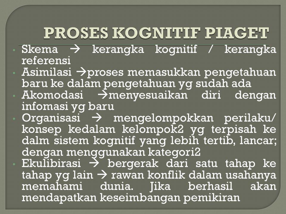PROSES KOGNITIF PIAGET