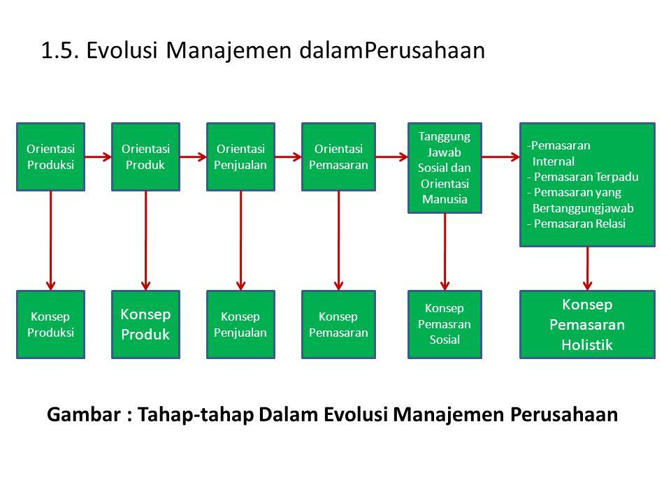 1.5. Evolusi Manajemen dalamPerusahaan