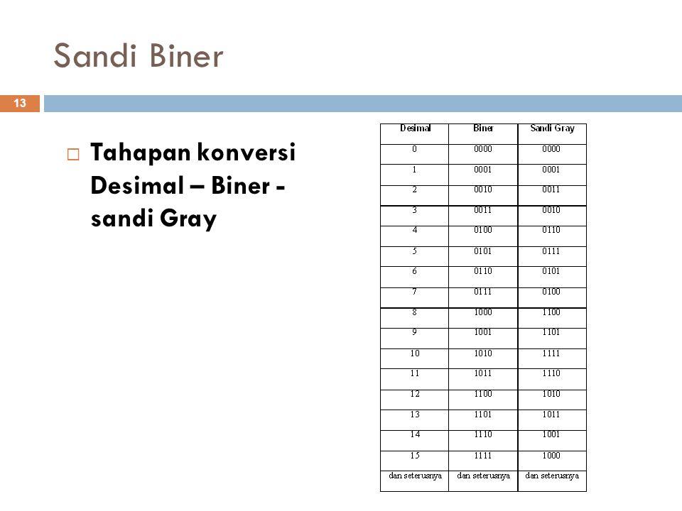 Sandi Biner Tahapan konversi Desimal – Biner - sandi Gray