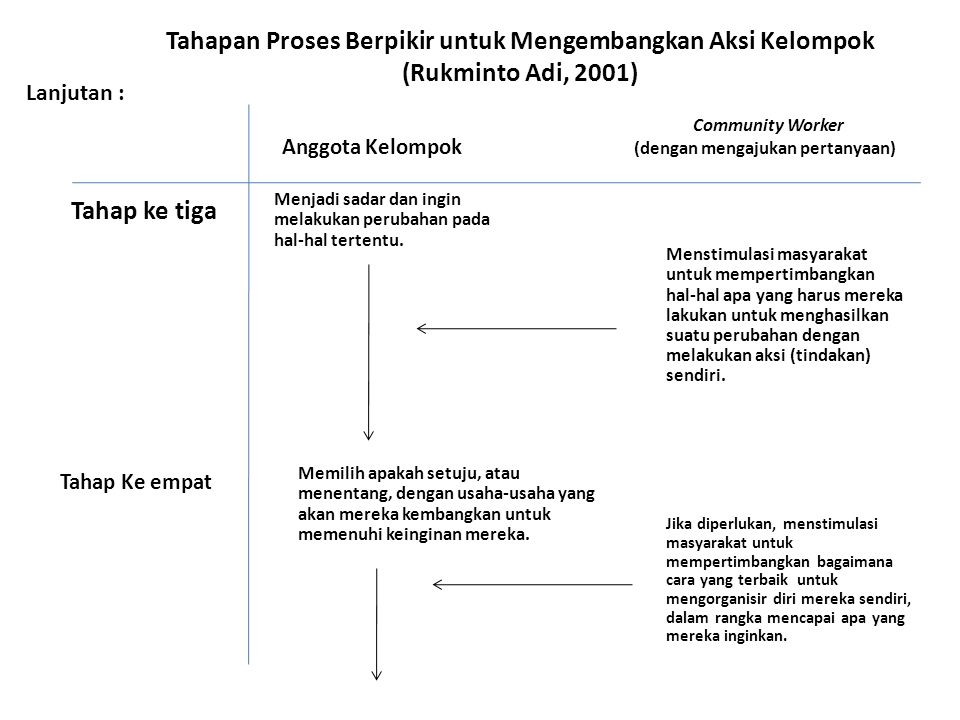 Tahapan Proses Berpikir untuk Mengembangkan Aksi Kelompok (Rukminto Adi, 2001)