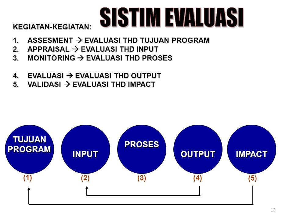SISTIM EVALUASI TUJUAN PROGRAM INPUT PROSES OUTPUT IMPACT